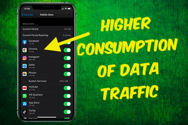 Higher Consumption of Data Traffic